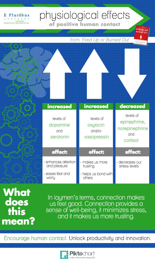 Physical Effects of Connection Infographic