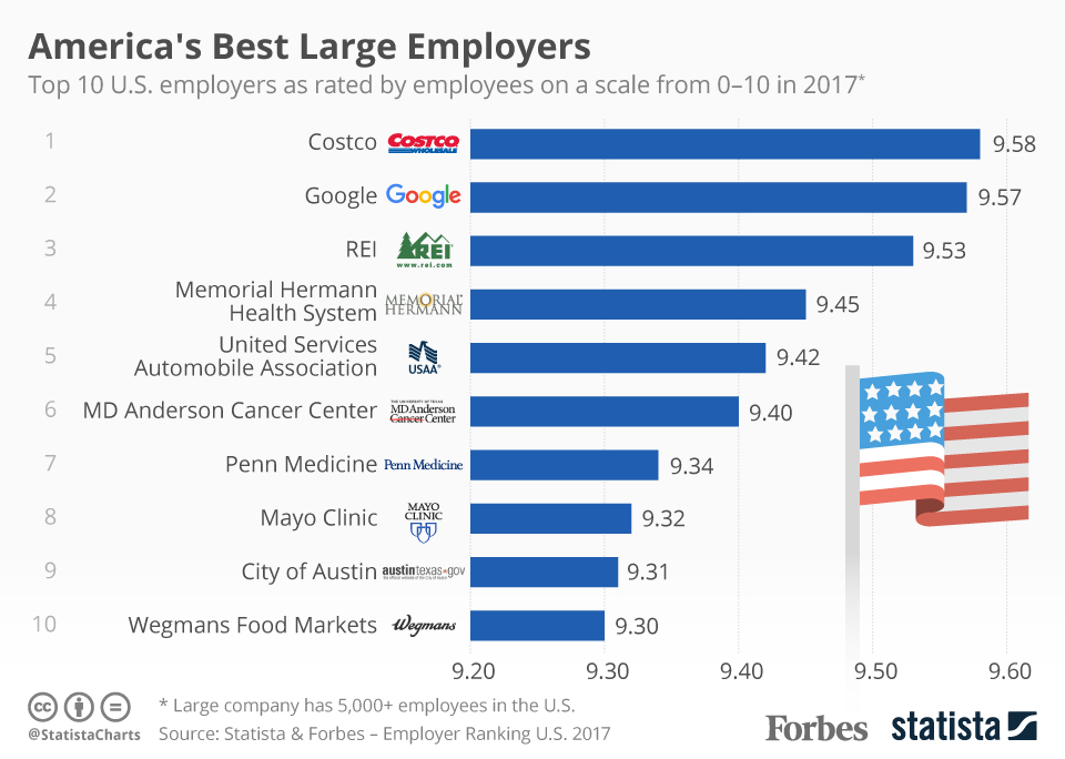 America's Best Large Employers 2017 from Statista and Forbes