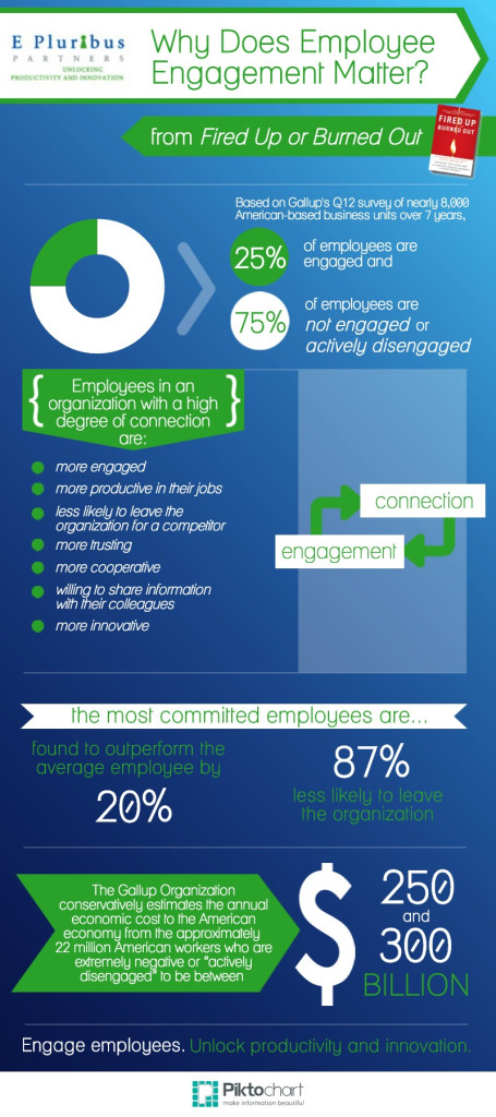 Why Employee Engagement Matters Infographic